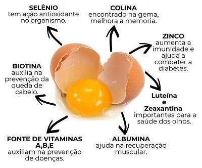 Benefícios Ovos